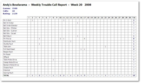 weekly trouble call report print-out